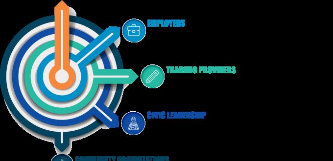 TechHire Ecosystem model