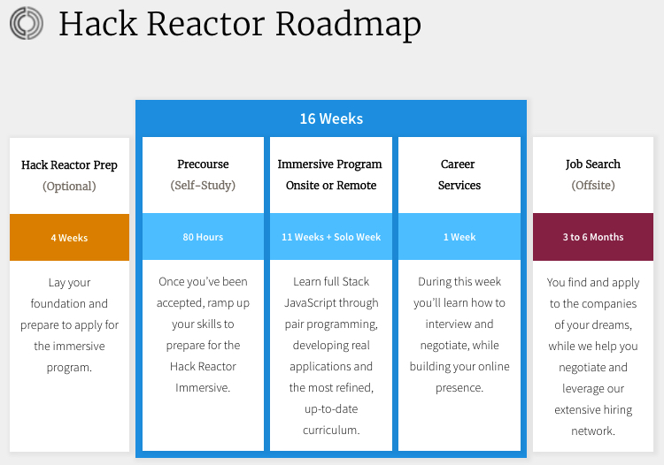 Hack Reactor Roadmap